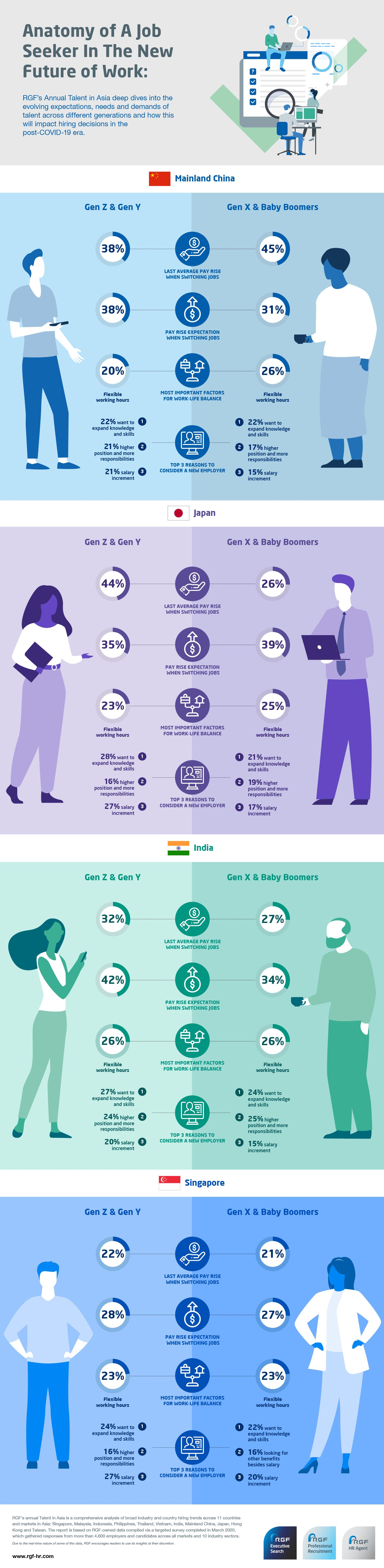 How does the profile of job seeker in the new future of work look like across different generations and countries?